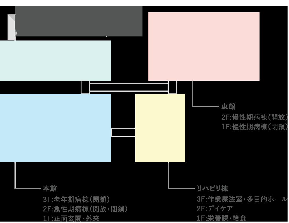 院内案内図